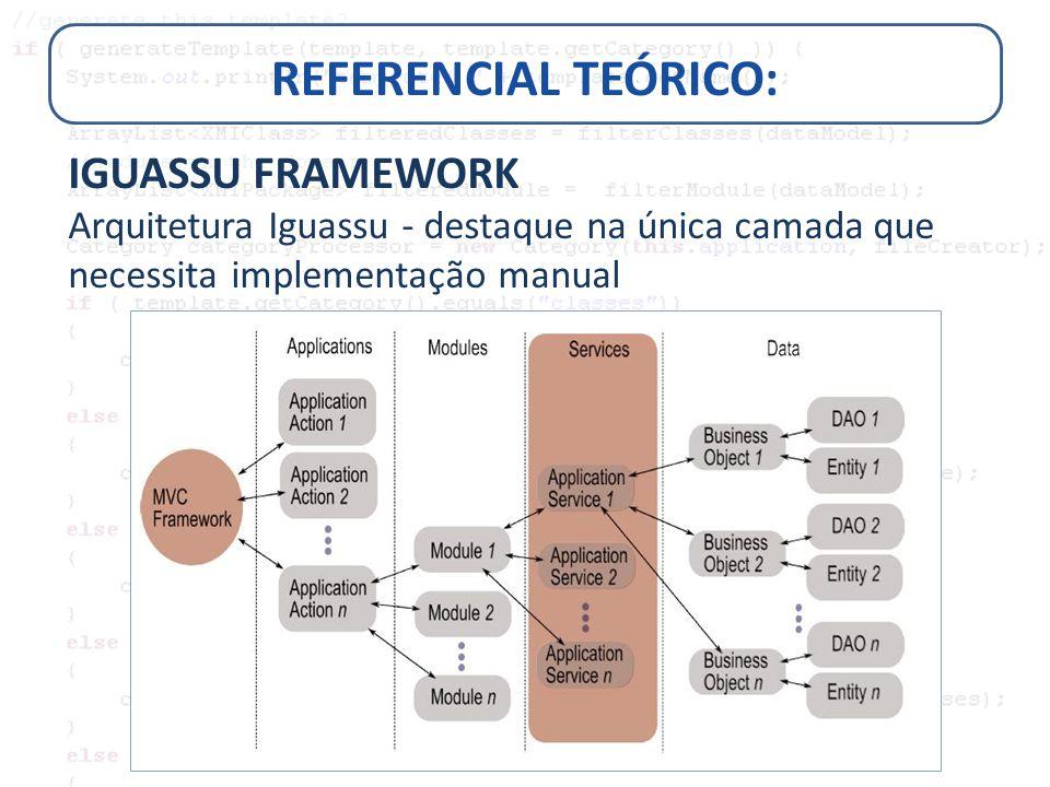REFERENCIAL TEÓRICO: IGUASSU FRAMEWORK Arquitetura Iguassu - destaque na única camada que necessita implementação manual
