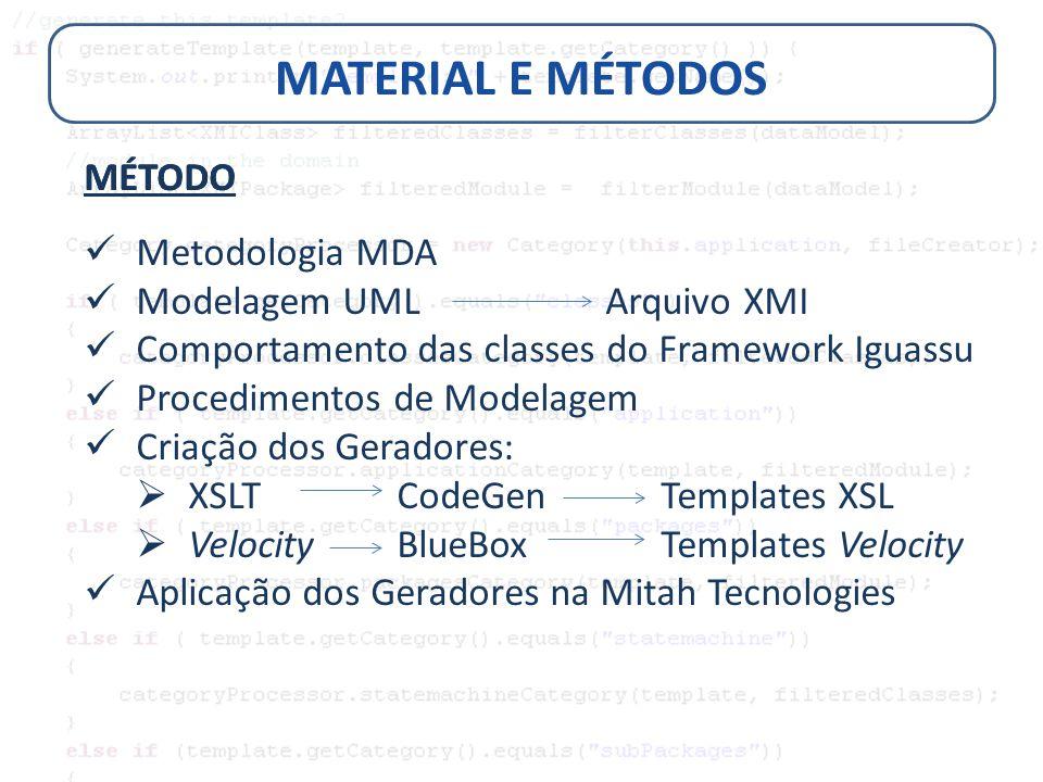 MATERIAL E MÉTODOS MÉTODO Metodologia MDA Modelagem UML Arquivo XMI Comportamento das classes do Framework Iguassu Procedimentos de Modelagem Criação