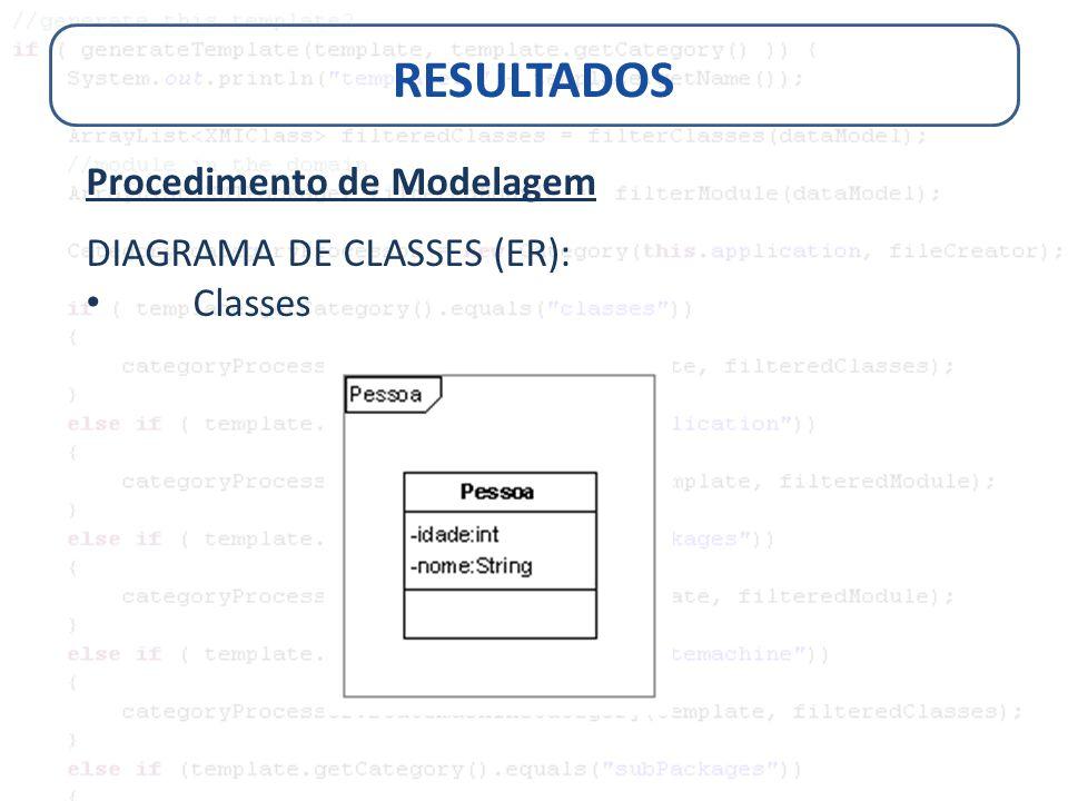 RESULTADOS Procedimento de Modelagem DIAGRAMA DE CLASSES (ER): Classes