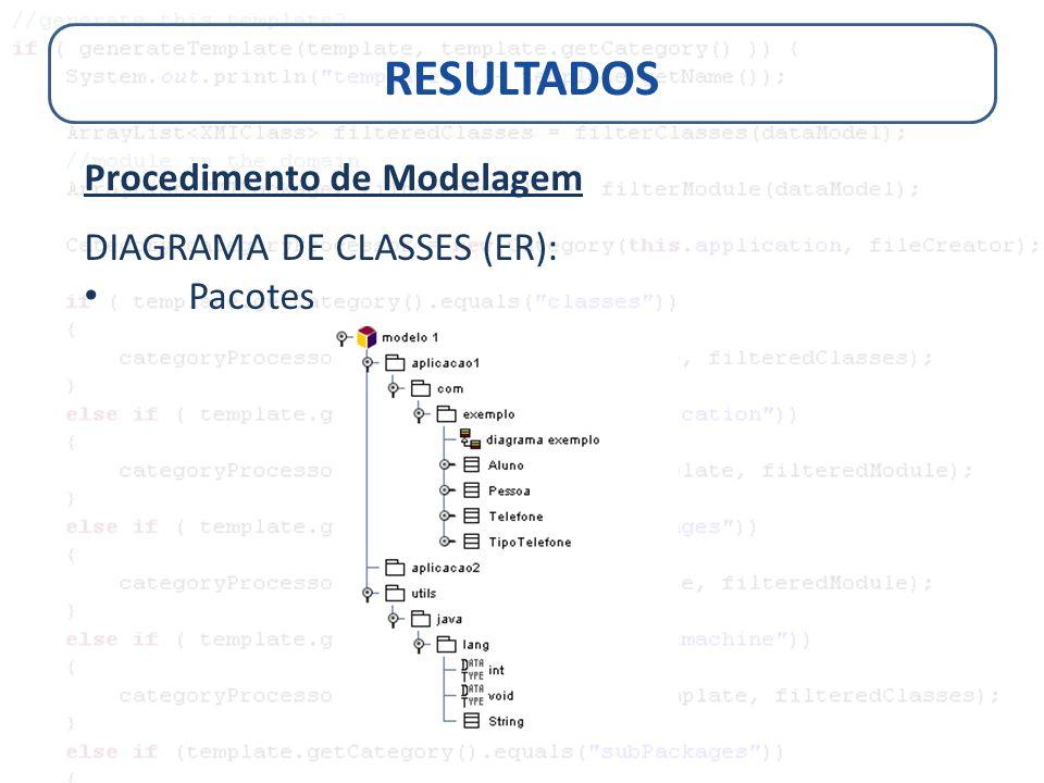 RESULTADOS Procedimento de Modelagem DIAGRAMA DE CLASSES (ER): Pacotes