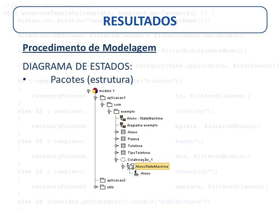 RESULTADOS Procedimento de Modelagem DIAGRAMA DE ESTADOS: Pacotes (estrutura)