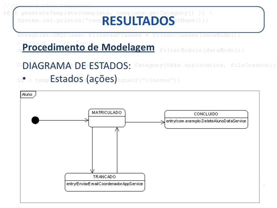 RESULTADOS Procedimento de Modelagem DIAGRAMA DE ESTADOS: Estados (ações)