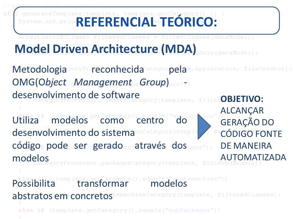 REFERENCIAL TEÓRICO: Model Driven Architecture (MDA) PROCESSO DE TRANSFORMAÇÃO DOS MODELOS MDA MAIS ABSTRATO(CIM) MAIS CONCRETO(PSM) É UTILIZADO UM CONJUNTO DE REGRAS ESPECÍFICAS QUE DESCREVEM O PROCESSO