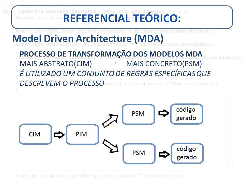 RESULTADOS Procedimento de Modelagem DIAGRAMA DE CLASSES (ER): Atributos (marcadores)