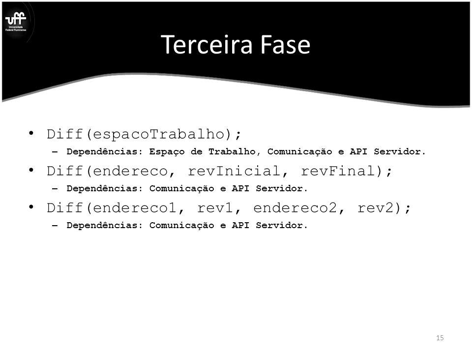 Terceira Fase Diff(espacoTrabalho); – Dependências: Espaço de Trabalho, Comunicação e API Servidor.