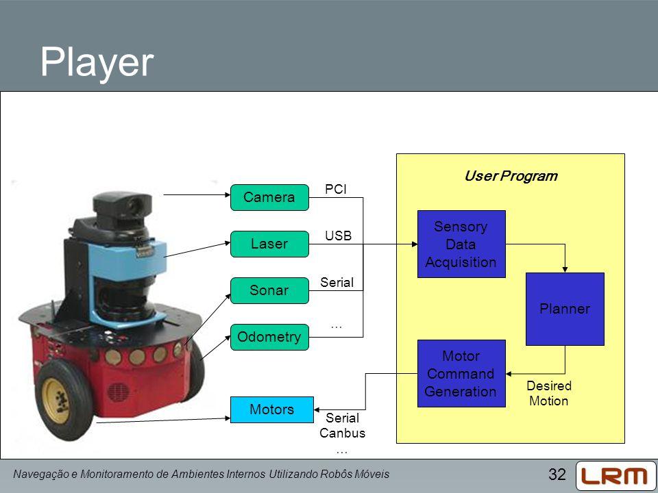 32 Player Camera Laser Sonar Odometry Motors User Program Sensory Data Acquisition Motor Command Generation PCI USB Serial … Canbus … Planner Desired