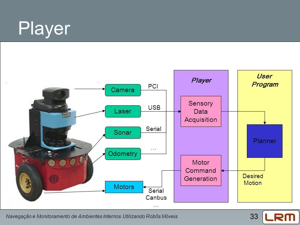 33 Player Camera Laser Sonar Odometry Motors User Program Sensory Data Acquisition Motor Command Generation PCI USB Serial … Canbus … Planner Desired
