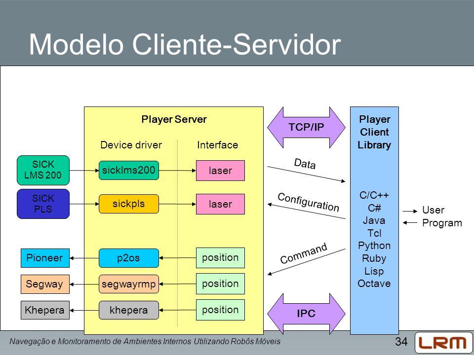 34 Player Server Device driver Interface Modelo Cliente-Servidor Player Client Library C/C++ C# Java Tcl Python Ruby Lisp Octave User Program SICK LMS