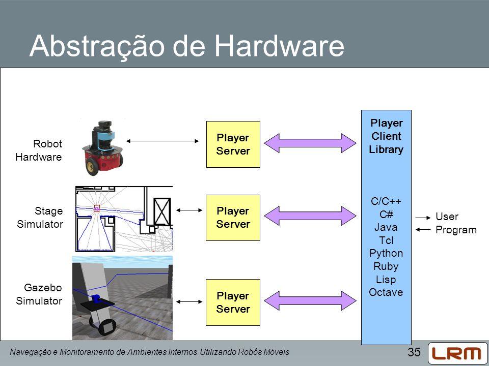 35 Player Server Abstração de Hardware Player Client Library C/C++ C# Java Tcl Python Ruby Lisp Octave User Program Robot Hardware Stage Simulator Gaz