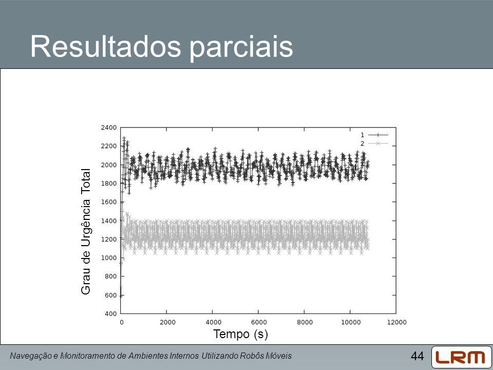 44 Resultados parciais Navegação e Monitoramento de Ambientes Internos Utilizando Robôs Móveis Tempo (s) Grau de Urgência Total