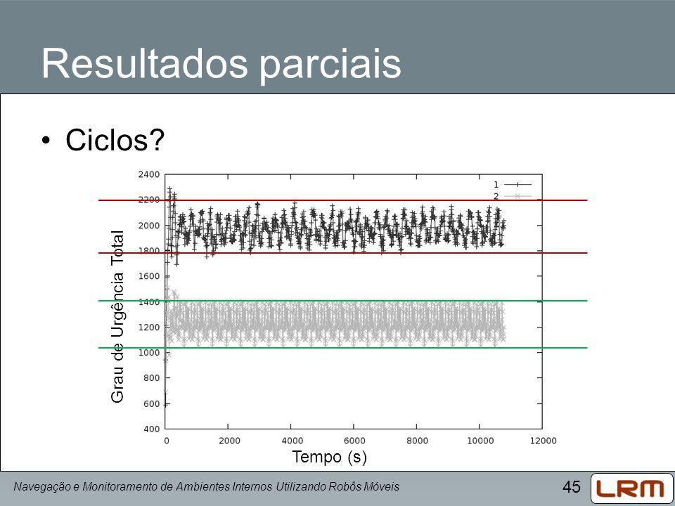 45 Resultados parciais Ciclos? Navegação e Monitoramento de Ambientes Internos Utilizando Robôs Móveis Tempo (s) Grau de Urgência Total