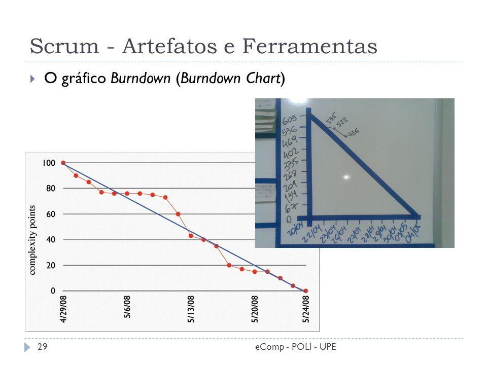 Scrum - Artefatos e Ferramentas O gráfico Burndown (Burndown Chart) 29eComp - POLI - UPE