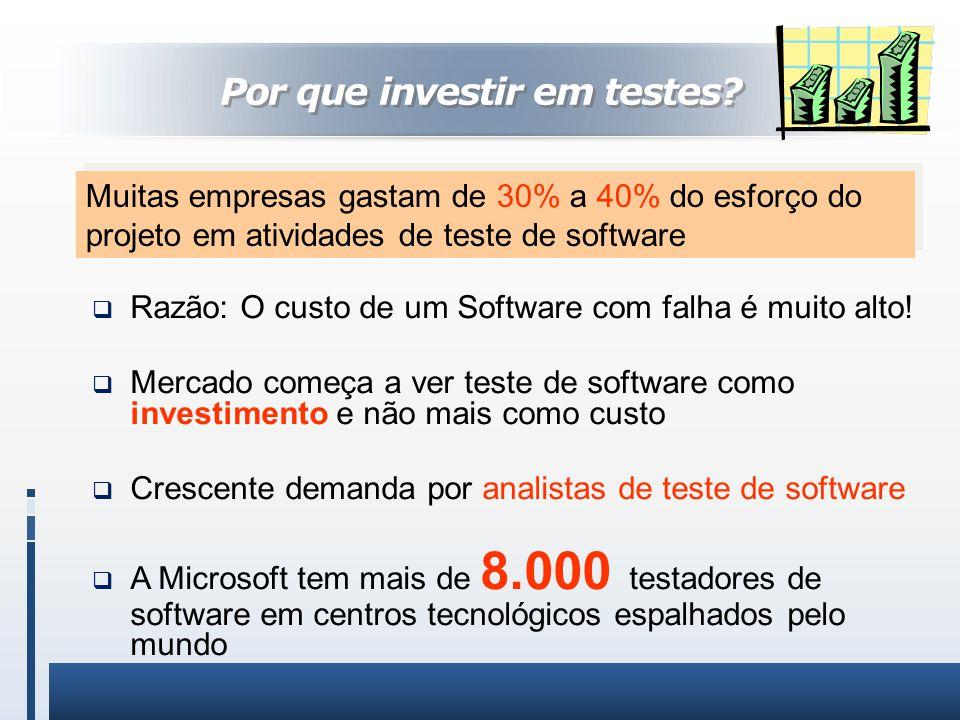 Razão: O custo de um Software com falha é muito alto! Mercado começa a ver teste de software como investimento e não mais como custo Crescente demanda