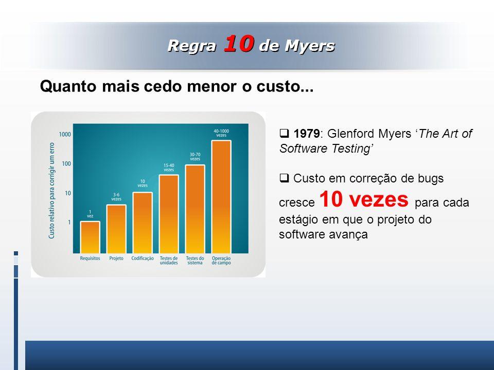 Regra 10 de Myers 1979: Glenford Myers The Art of Software Testing Custo em correção de bugs cresce 10 vezes para cada estágio em que o projeto do sof