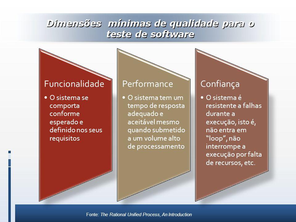 Dimensões mínimas de qualidade para o teste de software Funcionalidade O sistema se comporta conforme esperado e definido nos seus requisitos Performa