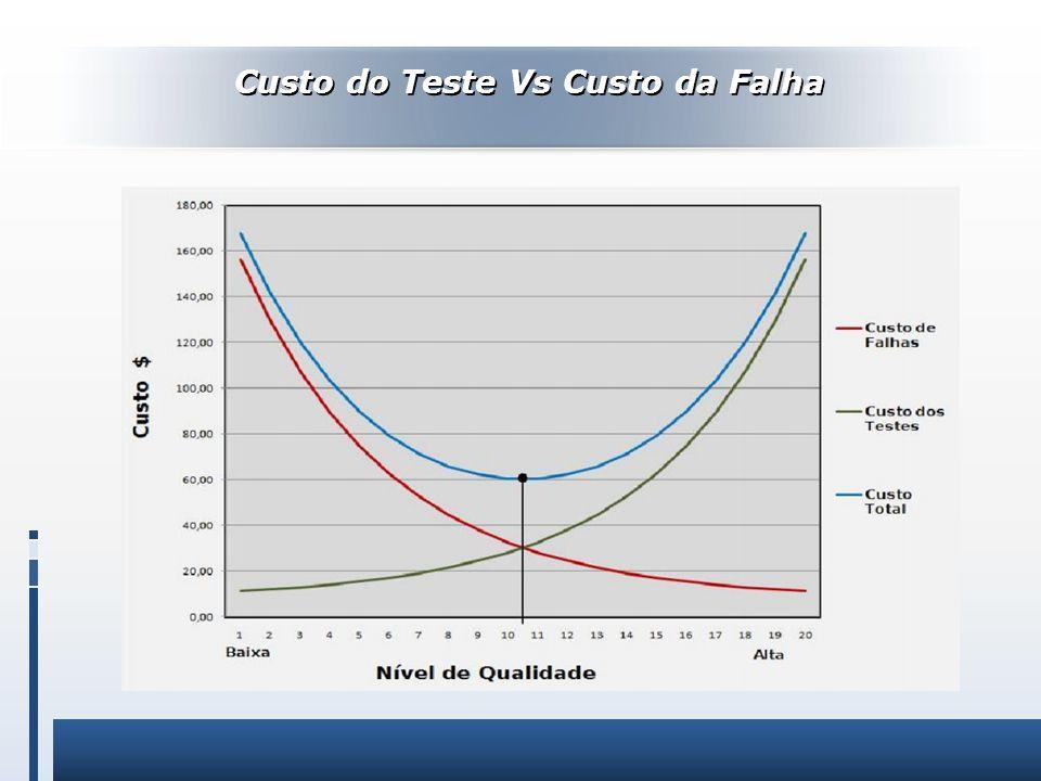Custo do Teste Vs Custo da Falha