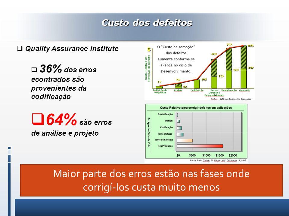 Custo dos defeitos Quality Assurance Institute 36% dos erros econtrados são provenientes da codificação 64% são erros de análise e projeto Maior parte