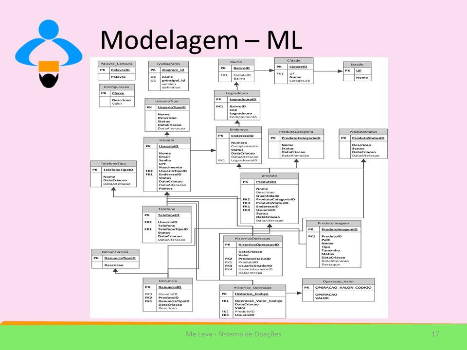 Modelagem – ML 17Me Leva - Sistema de Doações