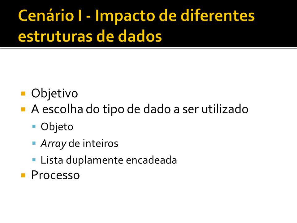 Objetivo A escolha do tipo de dado a ser utilizado Objeto Array de inteiros Lista duplamente encadeada Processo