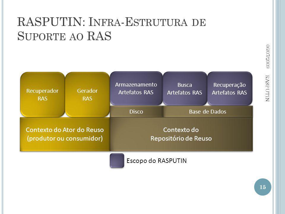 RASPUTIN: I NFRA -E STRUTURA DE S UPORTE AO RAS 06/07/2009 15 RASPUTIN Contexto do Ator do Reuso (produtor ou consumidor) Contexto do Repositório de Reuso Recuperador RAS Gerador RAS Armazenamento Artefatos RAS Base de Dados Busca Artefatos RAS Recuperação Artefatos RAS Recuperação Artefatos RAS Escopo do RASPUTIN Disco