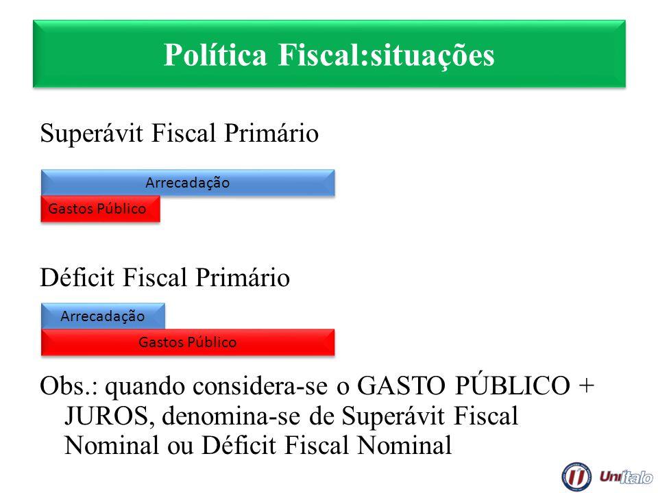 Política Fiscal:situações Superávit Fiscal Primário Déficit Fiscal Primário Obs.: quando considera-se o GASTO PÚBLICO + JUROS, denomina-se de Superávi
