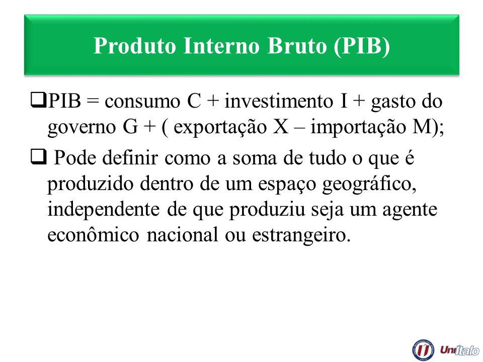 Produto Interno Bruto (PIB) PIB = consumo C + investimento I + gasto do governo G + ( exportação X – importação M); Pode definir como a soma de tudo o