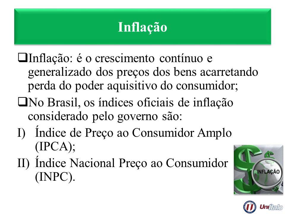 Inflação Inflação: é o crescimento contínuo e generalizado dos preços dos bens acarretando perda do poder aquisitivo do consumidor; No Brasil, os índi