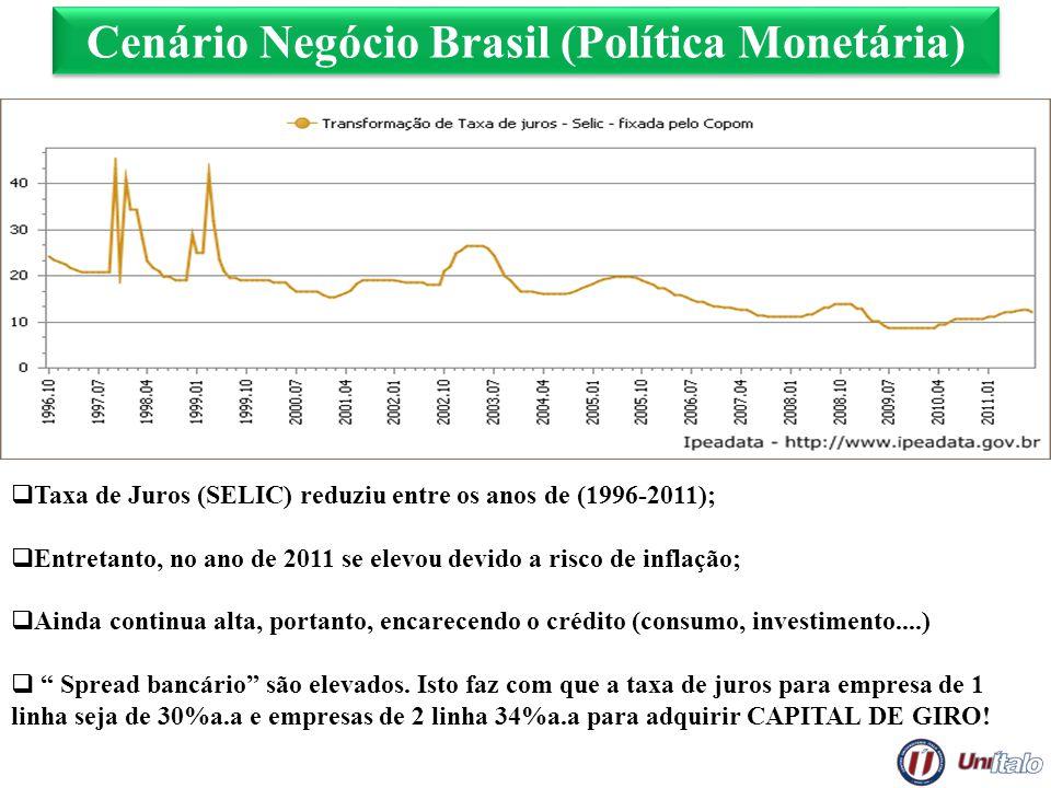 Cenário Negócio Brasil (Política Monetária) Taxa de Juros (SELIC) reduziu entre os anos de (1996-2011); Entretanto, no ano de 2011 se elevou devido a
