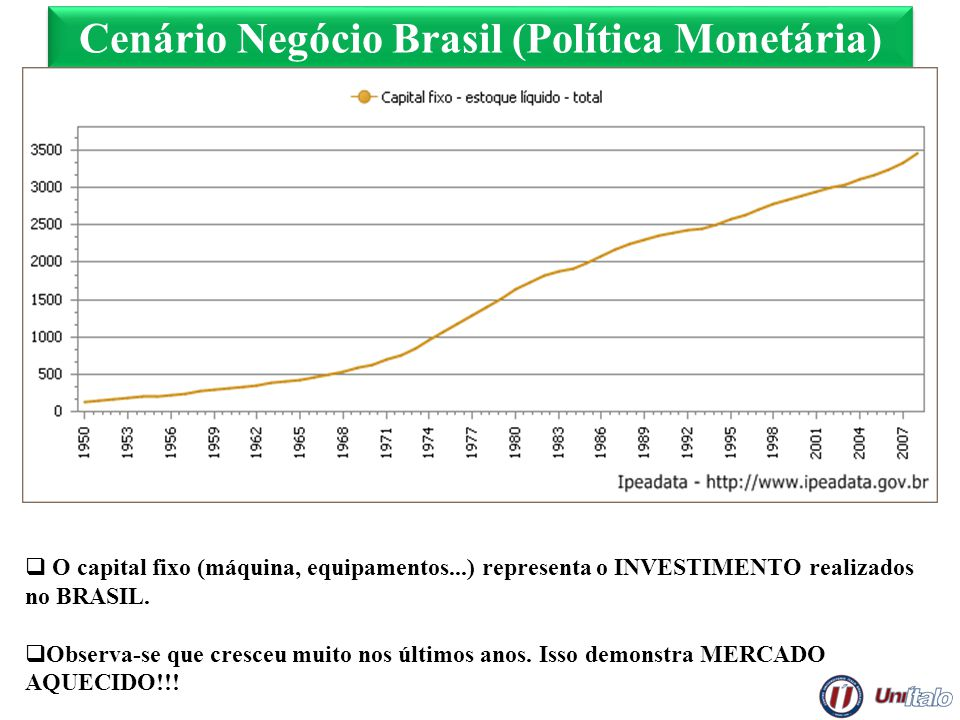 Cenário Negócio Brasil (Política Monetária) O capital fixo (máquina, equipamentos...) representa o INVESTIMENTO realizados no BRASIL. Observa-se que c