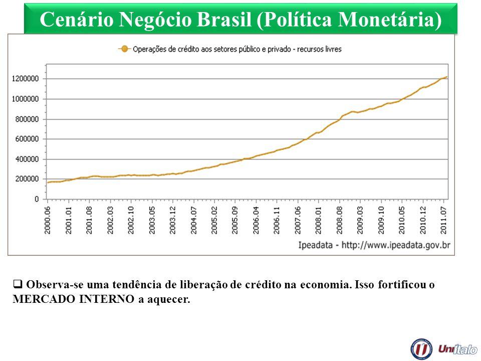 Cenário Negócio Brasil (Política Monetária) Observa-se uma tendência de liberação de crédito na economia. Isso fortificou o MERCADO INTERNO a aquecer.