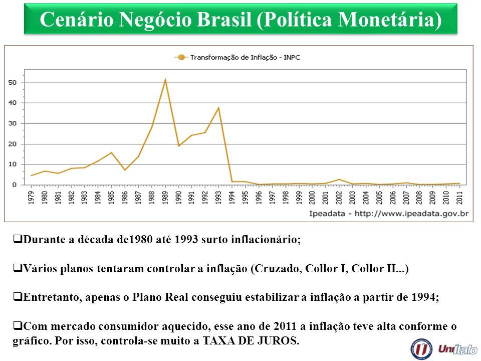 Cenário Negócio Brasil (Política Monetária) Durante a década de1980 até 1993 surto inflacionário; Vários planos tentaram controlar a inflação (Cruzado