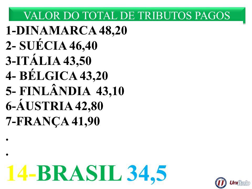 VALOR DO TOTAL DE TRIBUTOS PAGOS 1-DINAMARCA 48,20 2- SUÉCIA 46,40 3-ITÁLIA 43,50 4- BÉLGICA 43,20 5- FINLÂNDIA 43,10 6-ÁUSTRIA 42,80 7-FRANÇA 41,90.