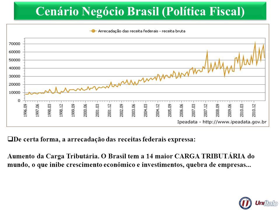 Cenário Negócio Brasil (Política Fiscal) De certa forma, a arrecadação das receitas federais expressa: Aumento da Carga Tributária. O Brasil tem a 14