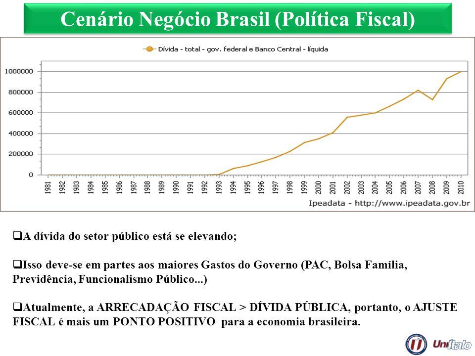 Cenário Negócio Brasil (Política Fiscal) A dívida do setor público está se elevando; Isso deve-se em partes aos maiores Gastos do Governo (PAC, Bolsa