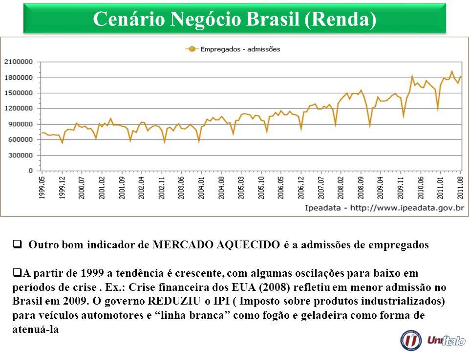 Cenário Negócio Brasil (Renda) Outro bom indicador de MERCADO AQUECIDO é a admissões de empregados A partir de 1999 a tendência é crescente, com algum