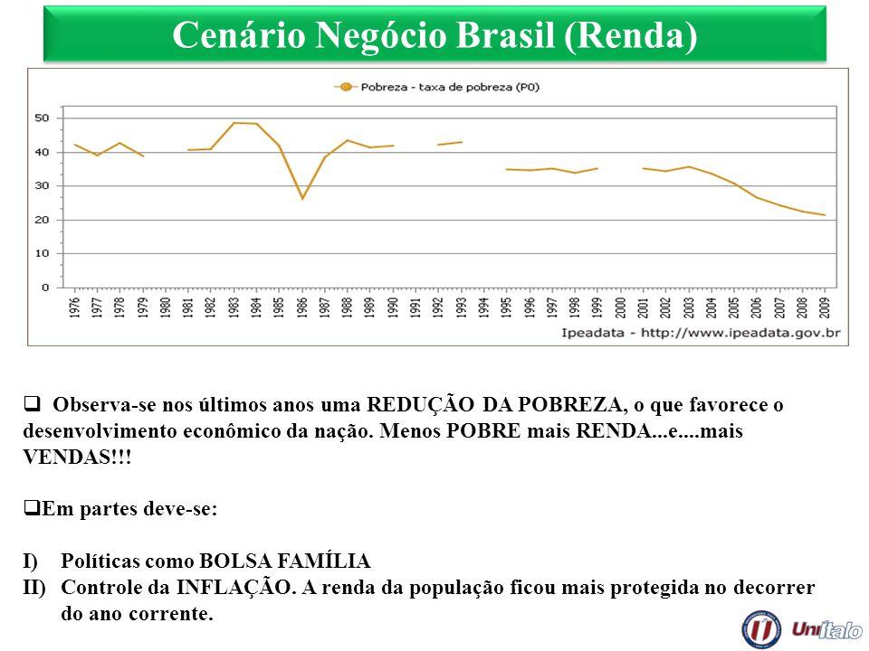 Cenário Negócio Brasil (Renda) Observa-se nos últimos anos uma REDUÇÃO DA POBREZA, o que favorece o desenvolvimento econômico da nação. Menos POBRE ma