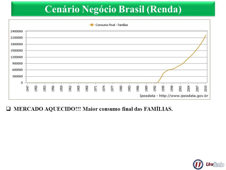 Cenário Negócio Brasil (Renda) MERCADO AQUECIDO!!! Maior consumo final das FAMÍLIAS.