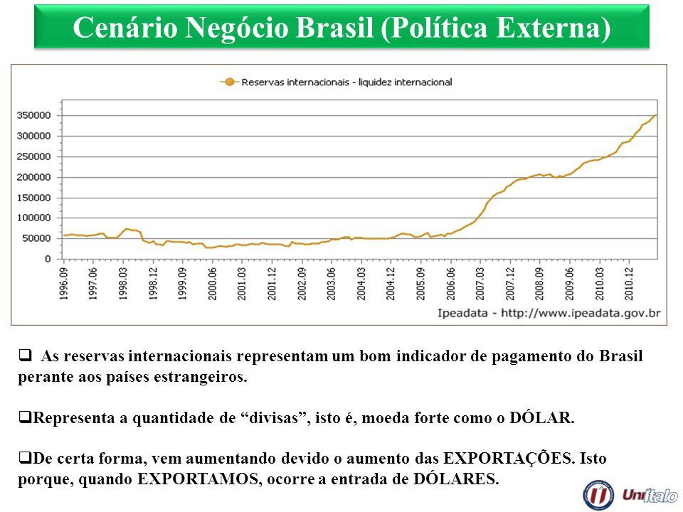 Cenário Negócio Brasil (Política Externa) As reservas internacionais representam um bom indicador de pagamento do Brasil perante aos países estrangeir