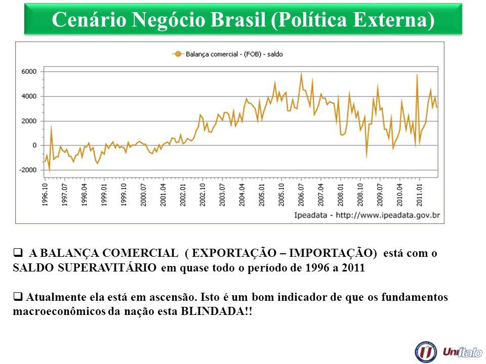Cenário Negócio Brasil (Política Externa) A BALANÇA COMERCIAL ( EXPORTAÇÃO – IMPORTAÇÃO) está com o SALDO SUPERAVITÁRIO em quase todo o período de 199