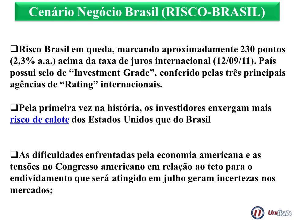 Cenário Negócio Brasil (RISCO-BRASIL) Risco Brasil em queda, marcando aproximadamente 230 pontos (2,3% a.a.) acima da taxa de juros internacional (12/