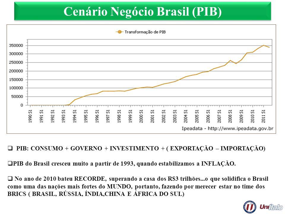 Cenário Negócio Brasil (PIB) PIB: CONSUMO + GOVERNO + INVESTIMENTO + ( EXPORTAÇÃO – IMPORTAÇÃO) PIB do Brasil cresceu muito a partir de 1993, quando e