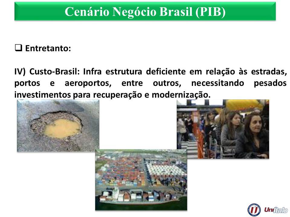 Cenário Negócio Brasil (PIB) Entretanto: IV) Custo-Brasil: Infra estrutura deficiente em relação às estradas, portos e aeroportos, entre outros, neces