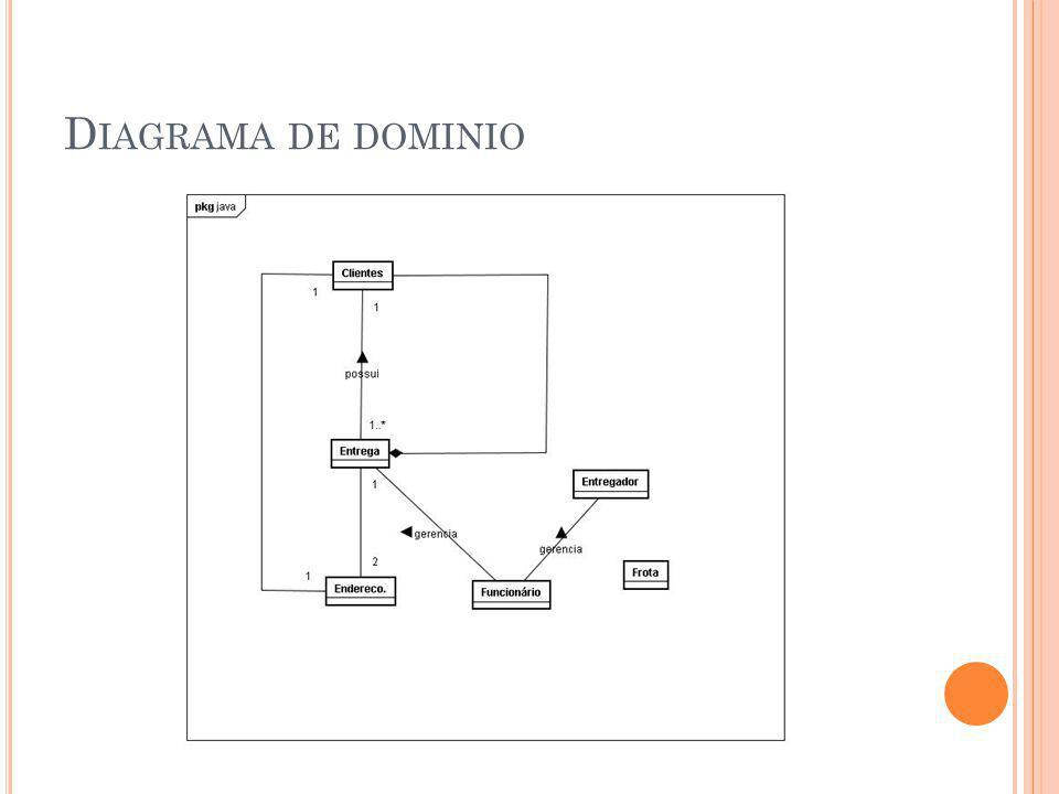 D IAGRAMA DE DOMINIO