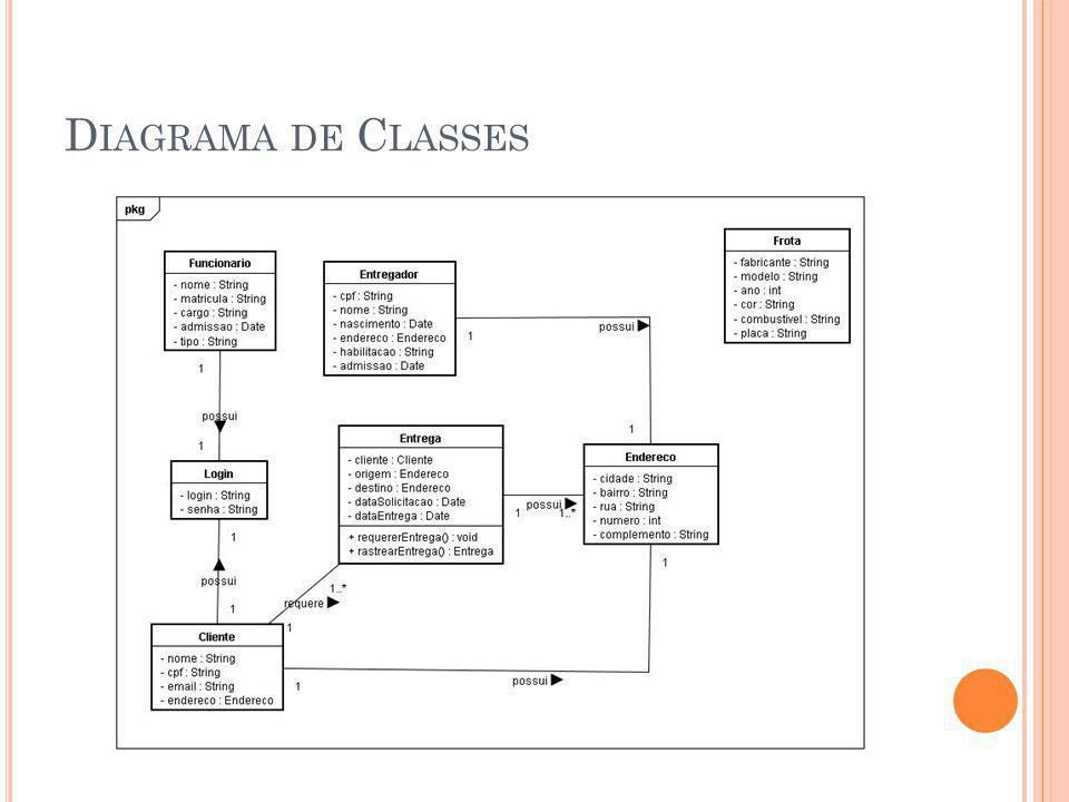 D IAGRAMA DE C LASSES