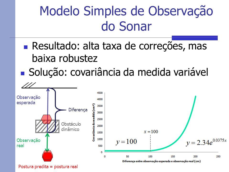 Modelo Simples de Observação do Sonar Resultado: alta taxa de correções, mas baixa robustez 10 Observação esperada Obstáculo dinâmico Observação real