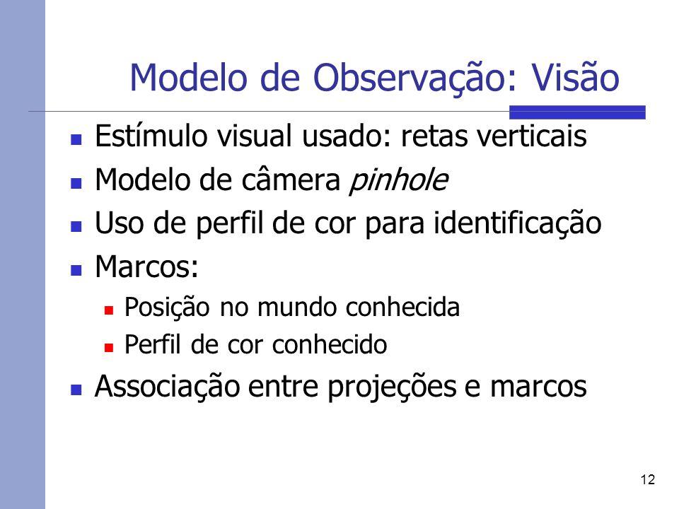 Modelo de Observação: Visão Estímulo visual usado: retas verticais Modelo de câmera pinhole Uso de perfil de cor para identificação Marcos: Posição no