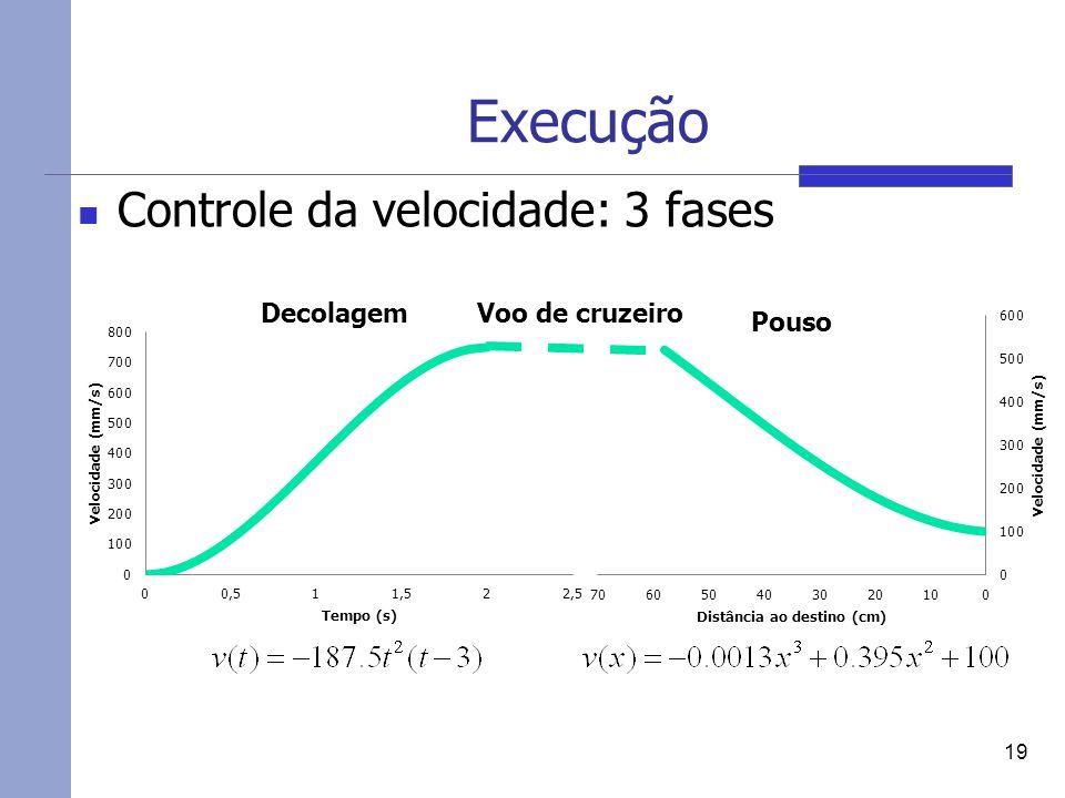 Execução Controle da velocidade: 3 fases 19 Decolagem Pouso Voo de cruzeiro