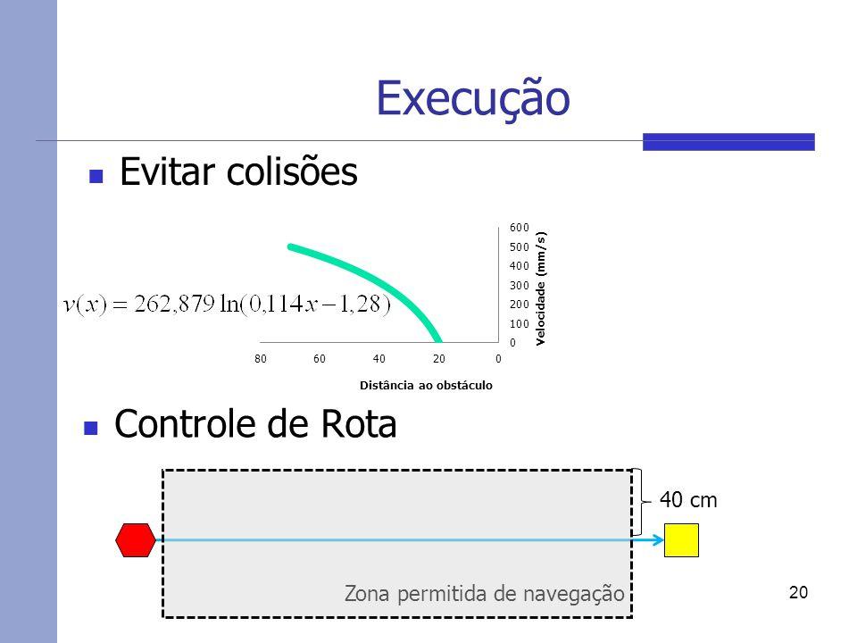 Execução Evitar colisões 20 40 cm Controle de Rota Zona permitida de navegação