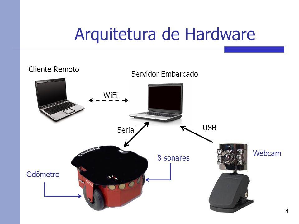 Arquitetura de Hardware 4 Cliente Remoto Servidor Embarcado WiFi Serial USB 8 sonares Odômetro Webcam