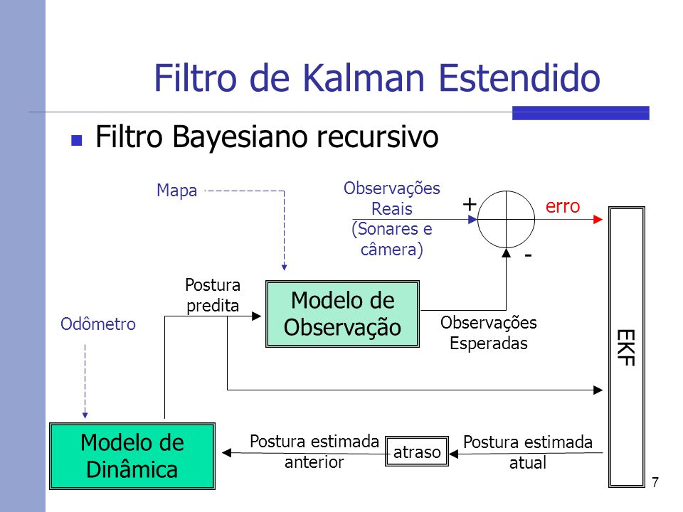 Filtro de Kalman Estendido Filtro Bayesiano recursivo 7 Modelo de Dinâmica Modelo de Observação erro Postura predita EKF Observações Reais (Sonares e